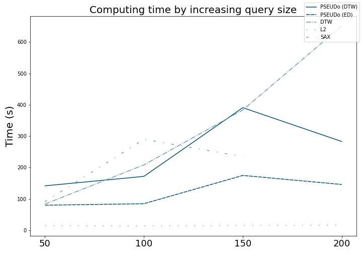 experiments/images/query_computing_time.png