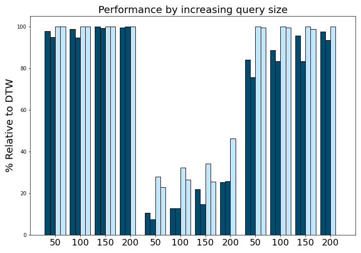 experiments/images/query_performance.png