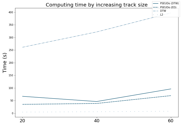 experiments/images/track_computing_time.png