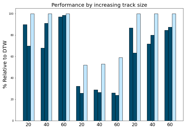 experiments/images/track_performance.png